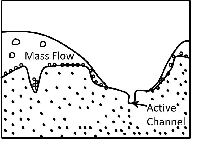 This figure in mass flow and active channel