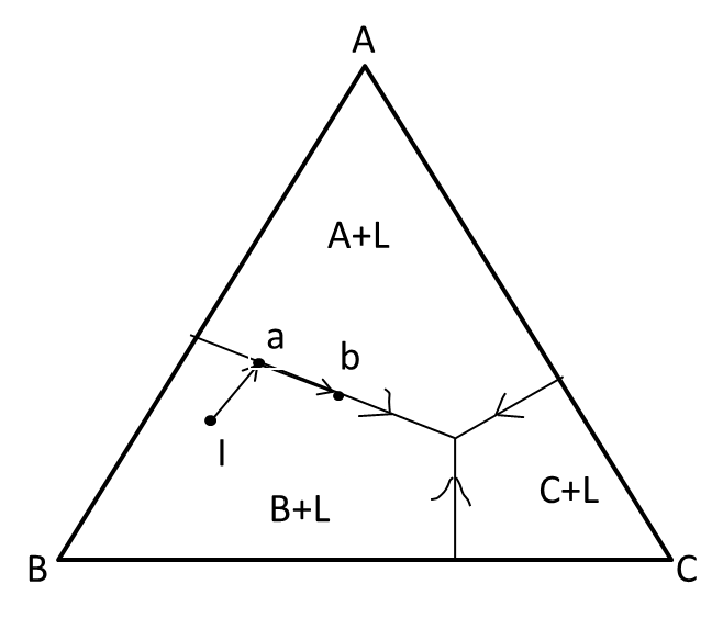 The phase diagram given below a melt of composition equilibrium along I – a – b