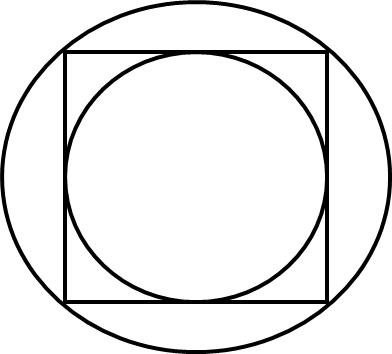 Given,inner circle and an outer circle around a square