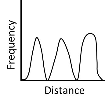 Q-1 4 The frequency distribution of distances between all possible pairs of points