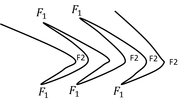 Structure between two fold sets, F1 and F2