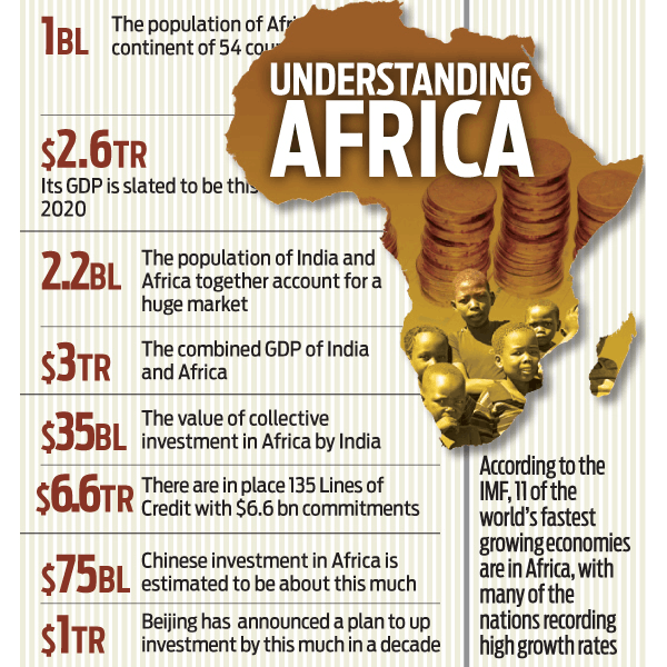 Image of India and African Trade Growth