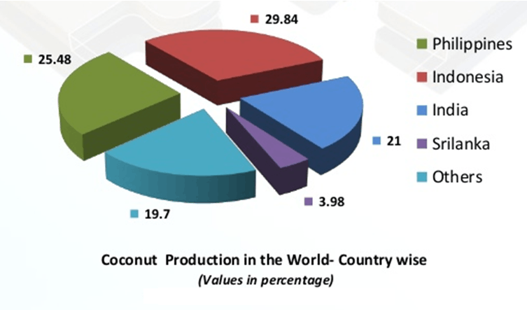 Image of Coconut Production In The World-Country Wise