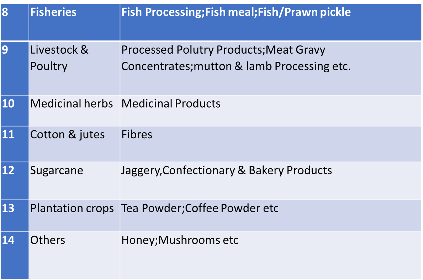 Category of Agro-based Select Industry & Finished Output