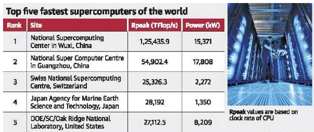 Image of Top Five fastest supercomputers of the world
