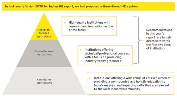 Image of higher education in India