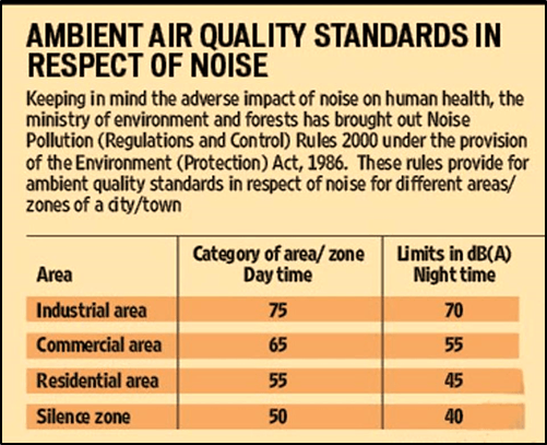 The Noise Pollution Regulation and Control Rule 2000