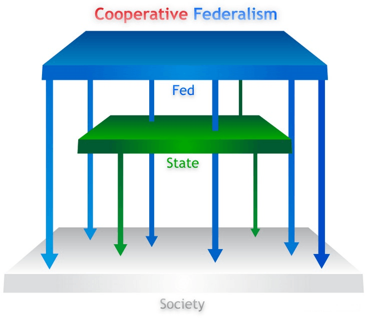 Image of Cooperative Federalism