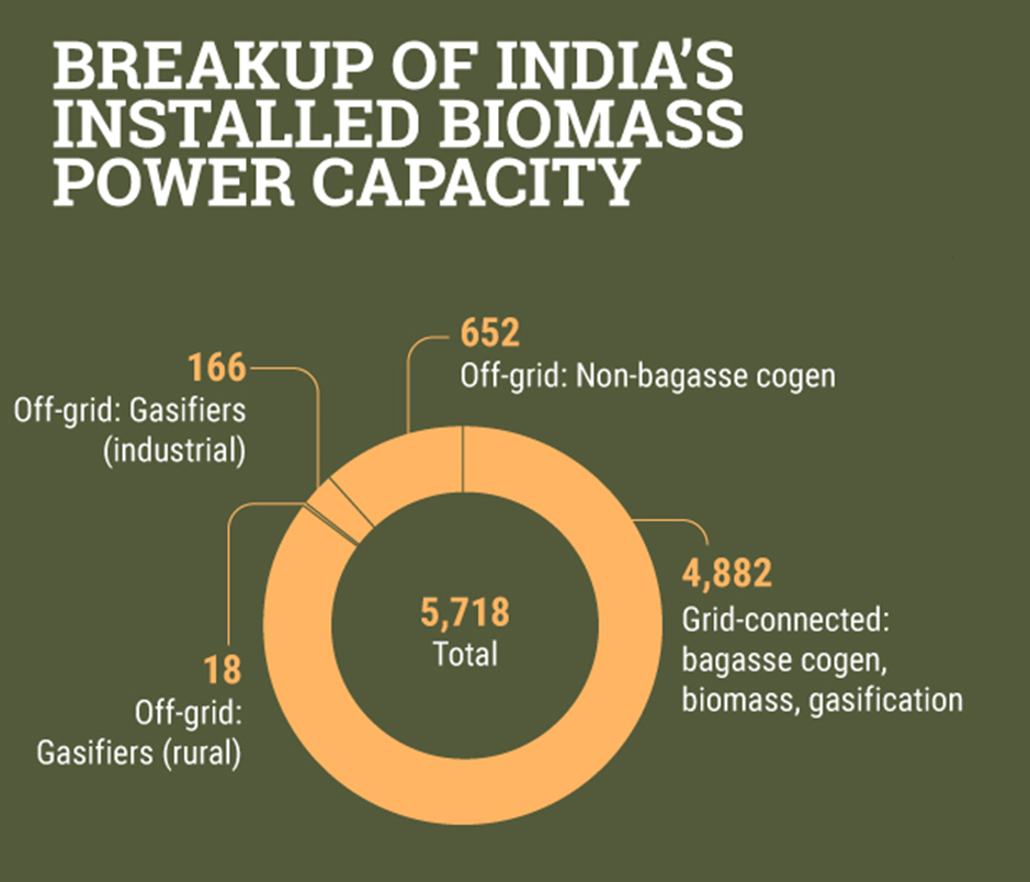 Image of Breakup of India's Installed Biomass Power Capacity