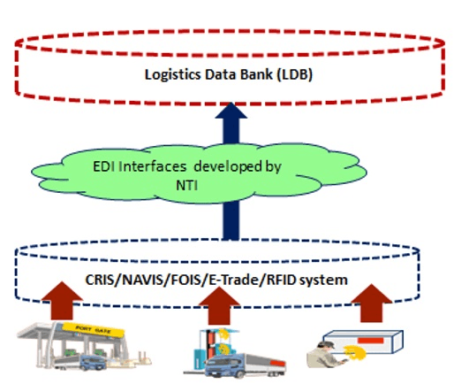 Image of EDI Interfaces developed by NTI