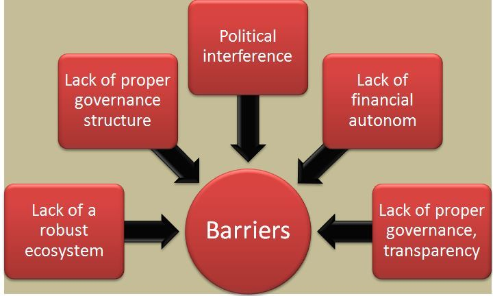Image of barriers in CPSES Growth