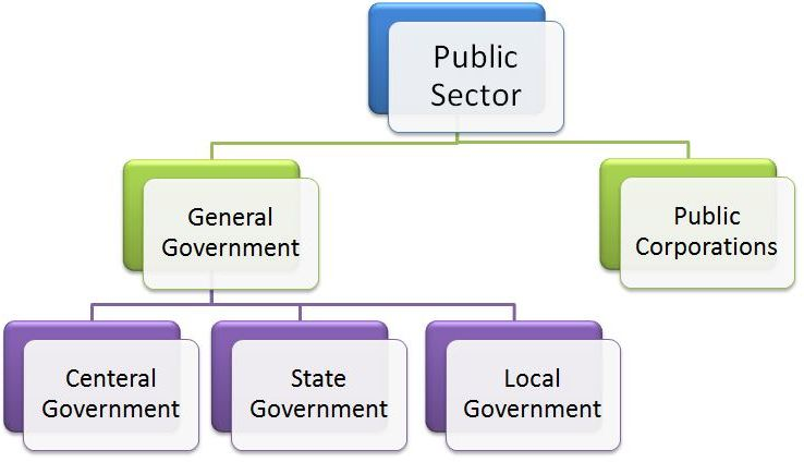 Public sector works in following flow