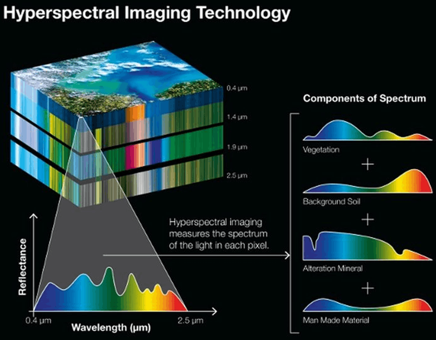 Image of Hyperspectral Imaging Technology