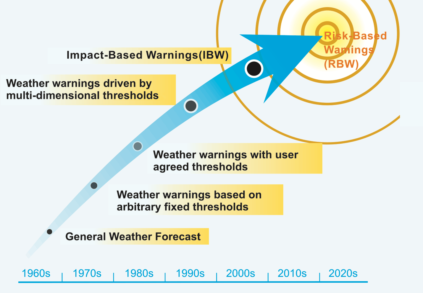 Image of Early Warning Dissemination