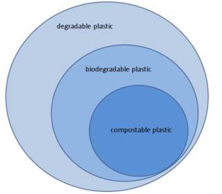 the use of biodegradable plastics essay We will write a custom essay sample on bioplastics or any similar topic specifically for you do not waste  and it is also biodegradable these plastics are being widely used in the medical industry polyamide 11 (pa 11): pa 11 is a biopolymer derived from natural oil  the production and use of bioplastics is generally regarded as a.