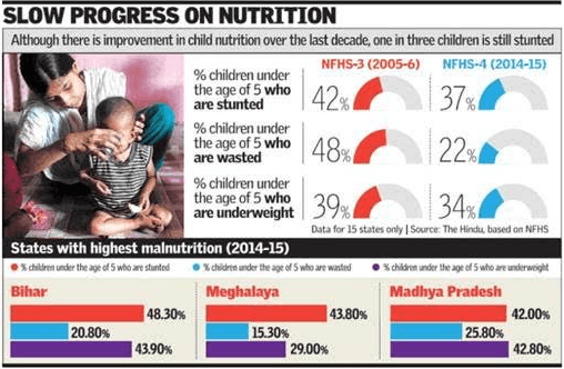 Image of Malnourishment In India