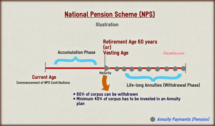 Image of National Pension Scheme (NPS)