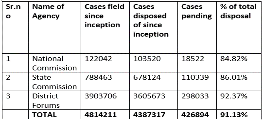 Total Number of Cases Disposed by Consumer Forums