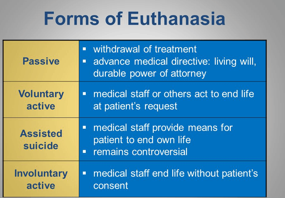 euthanasia the right to live or to die Euthanasia is the right to live or die euthanasia is unnatural and should be stopped immediately the opposing side says that it is mercy killing, but it is still killing.