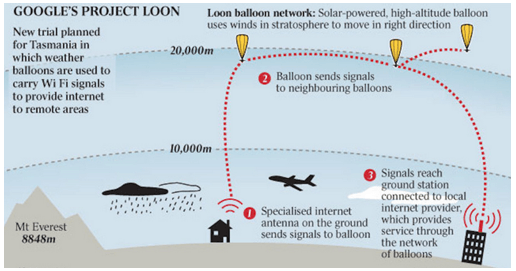 Image of Googles Project Loon