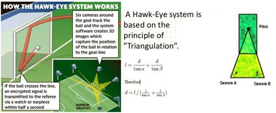 Image of How the Hawk-Eye System Works