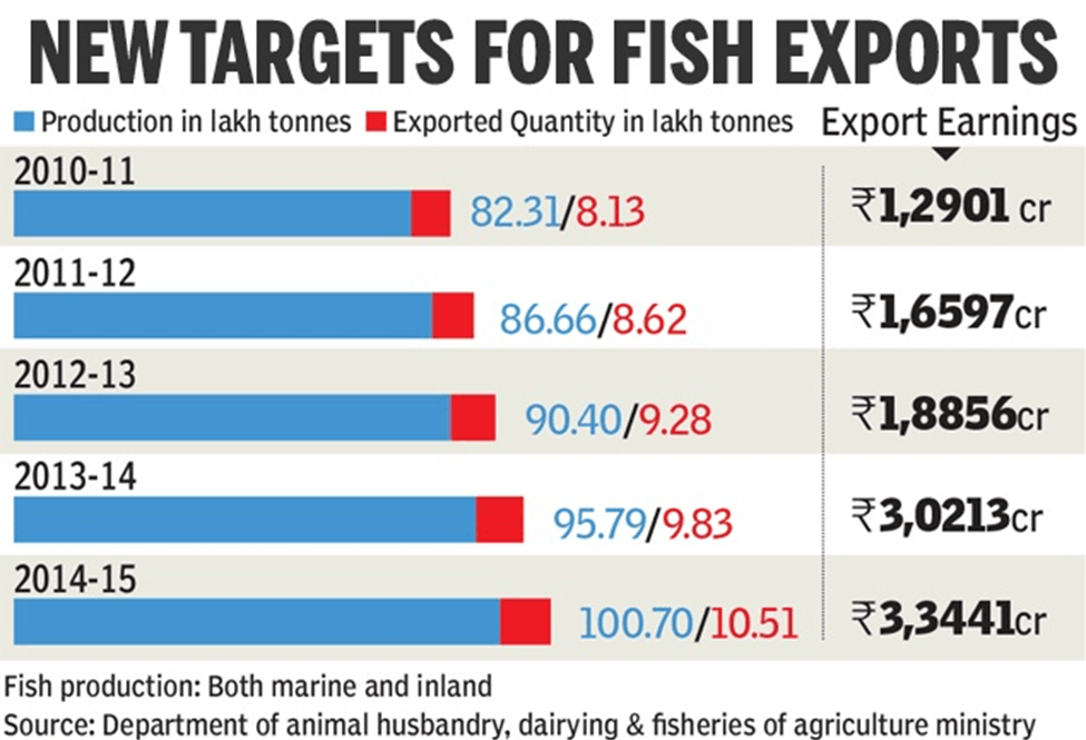 Chart of New Targets For Fish Exports