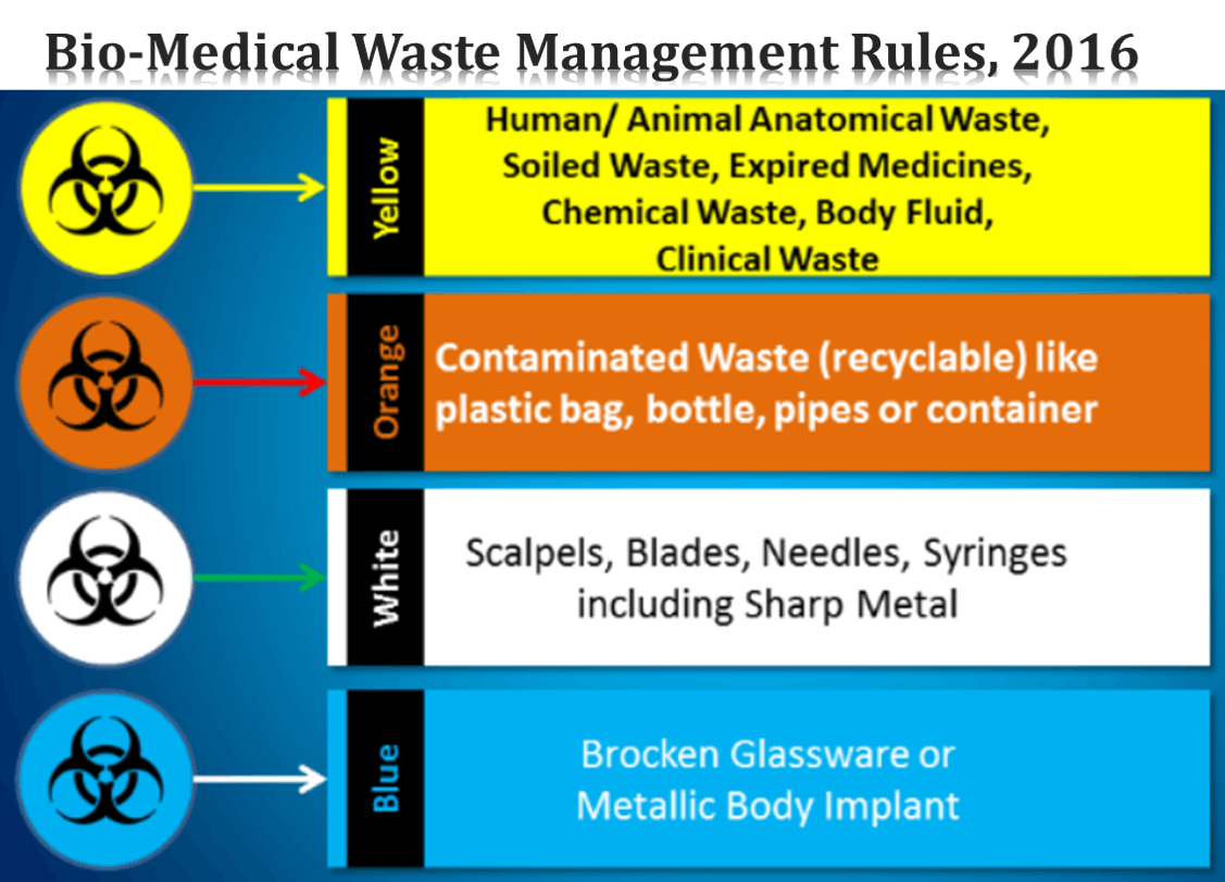 Developing Law On Handling And Disposal Of Bio Medical Waste