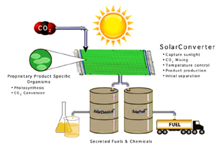 Conversion of Carbon dioxide into usable fuel