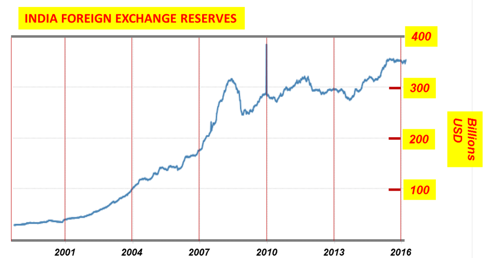 Image of India Foreign Exchange Reserves