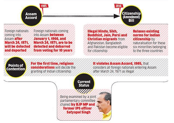 Constitutional Safeguards under Assam Accord