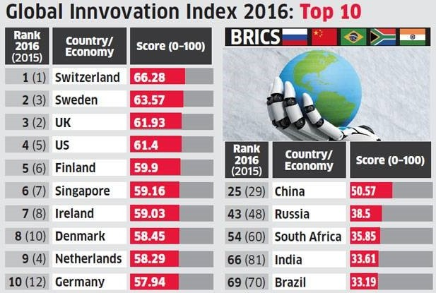 Global Innvovation Index 2016 Top 10
