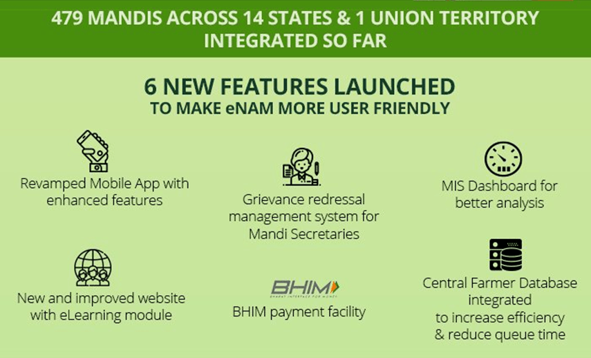 Image of Six New User Friendly Features of e-NAM Platform