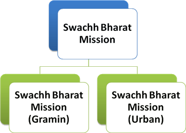 Image of Swachh Bharat Mission