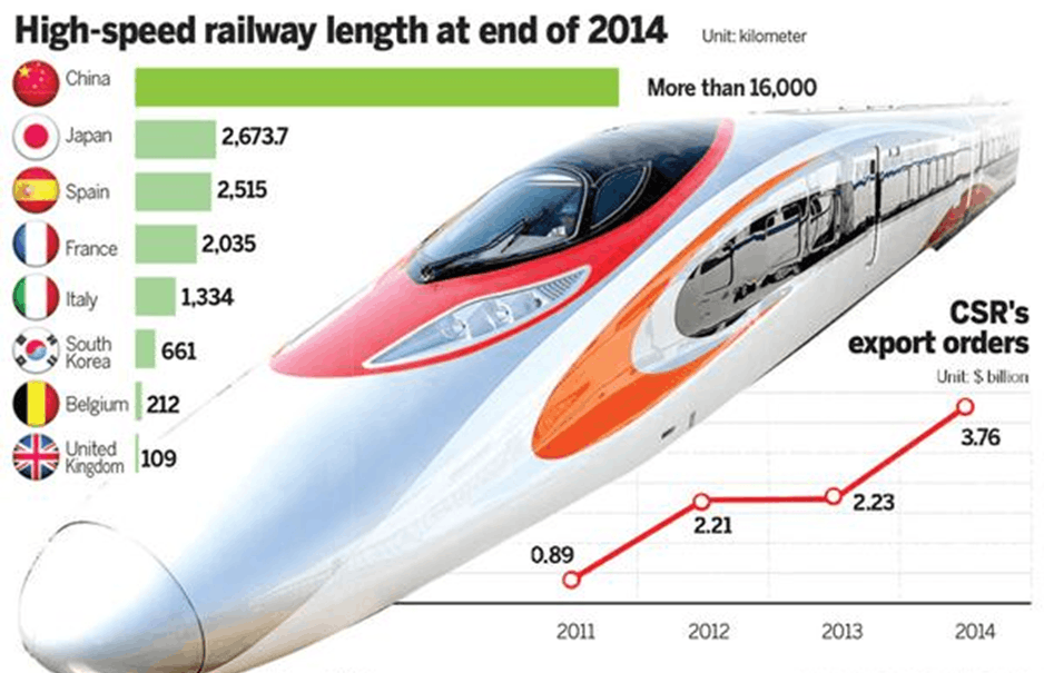 Image of High speed railway length at end of 2014