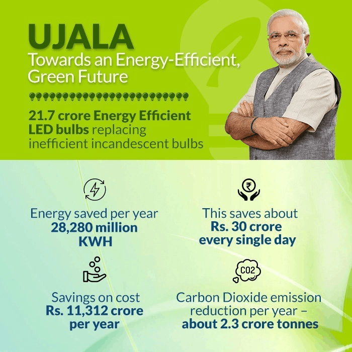 Image of UJALA Scheme Numbers