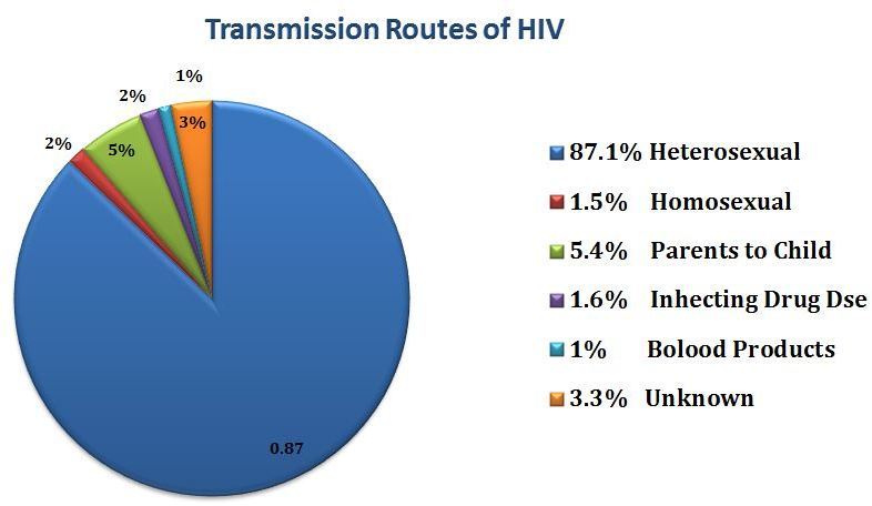 Transmission Routes of HIV