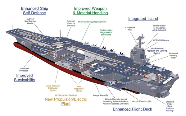 World's largest aircraft carrier inducted by US