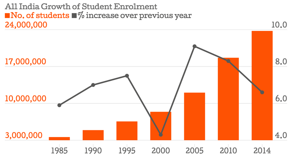 Chart of All India Growth of Student Enrolment