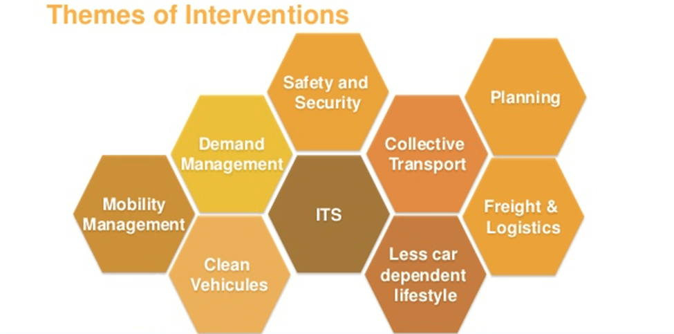 Image of Themes of Interventions