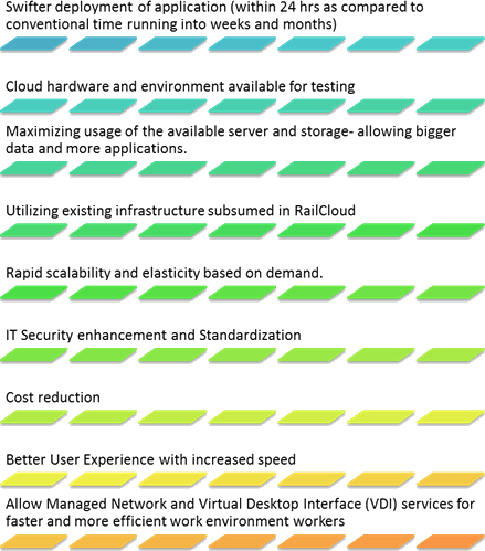 Image shows the Benefits of RailCloud