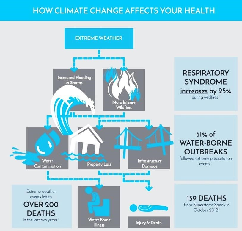 How Climate Change Affects your Health