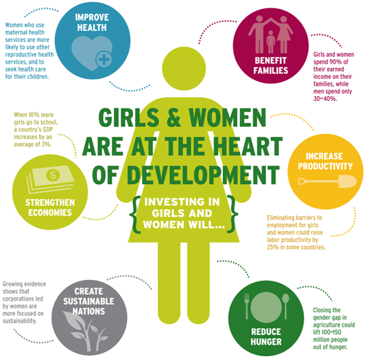 Women & Girls are at the Heart of Development