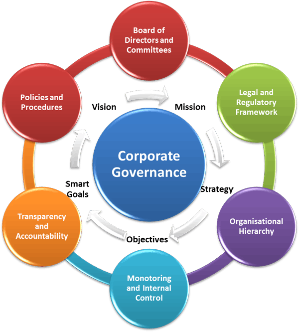 Image of Corporate Governance