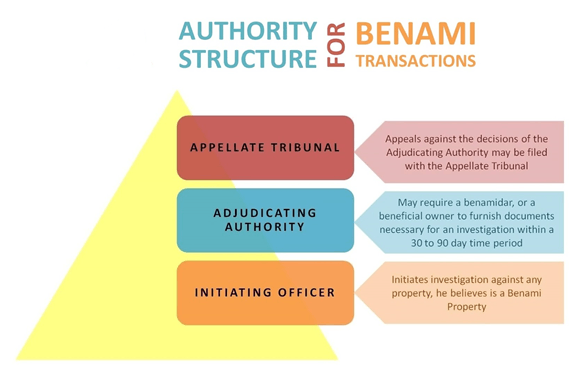 Authority Structure for BENAMI Transactions