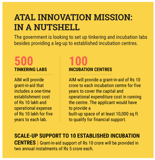 Image of Atal Innovation Mission:In A Nutshell