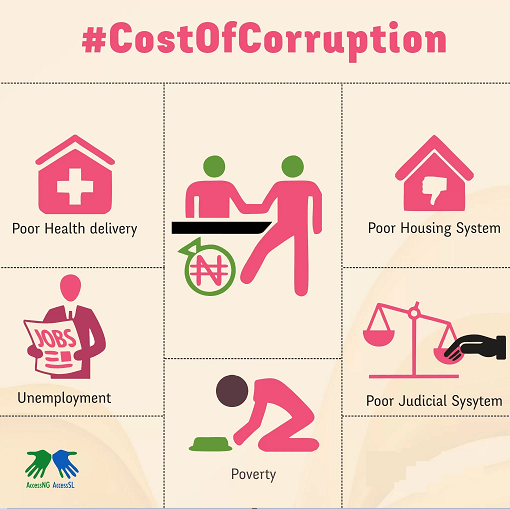 Image of Cost of Corruption