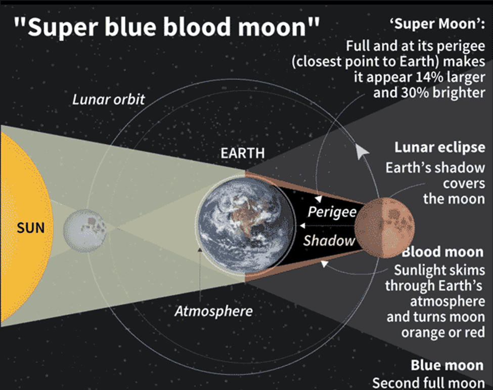 Image of Super blue blood moon