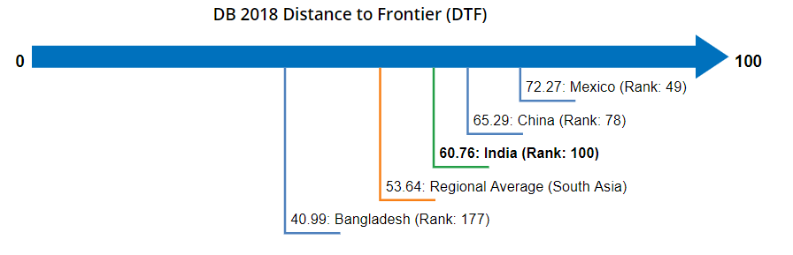 DB 2018 Distance to Frontier (DTF)