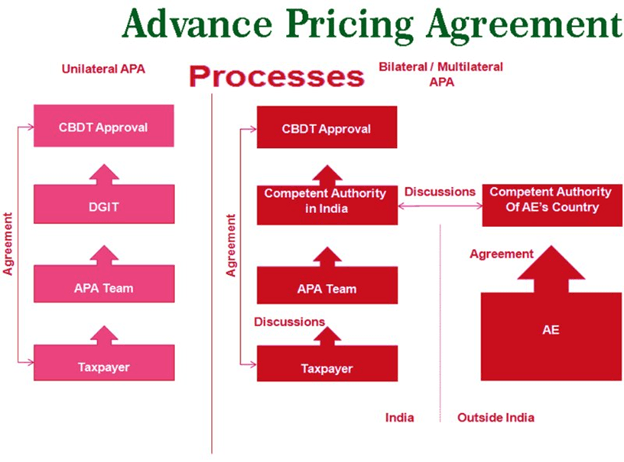 Image of Advance Pricing Agreement