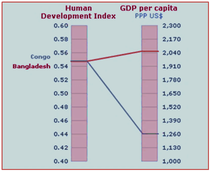 Study of indian human development index